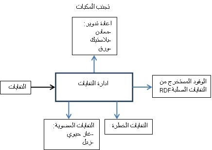 waste-to-energy-arabic