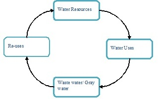 water resource management in islam