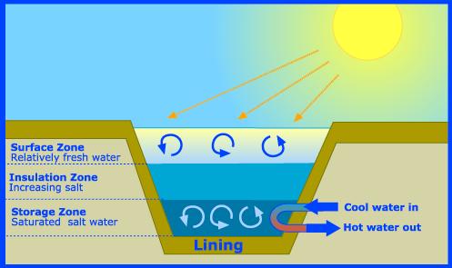 solarpond