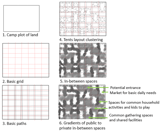 Proposed clustering and grid design