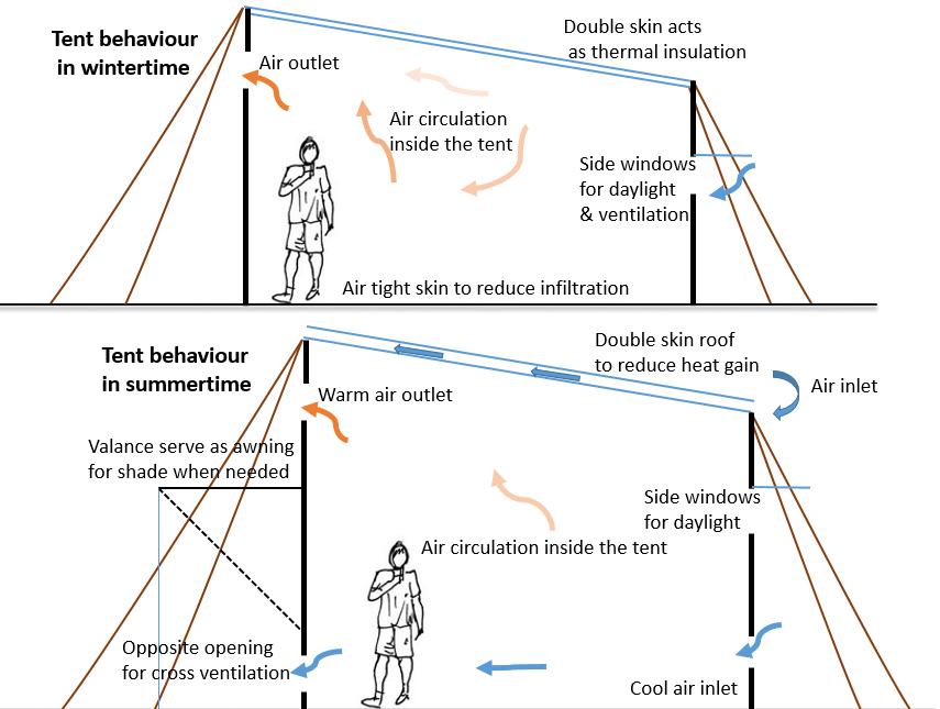 Thermal adaptation