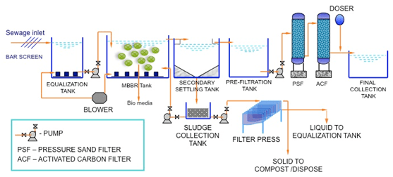 Image result for wastewater treatment plant design