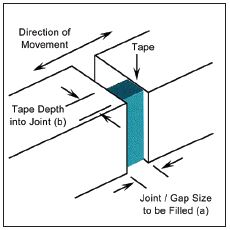 Compriband Expanding Foam Compression Tape