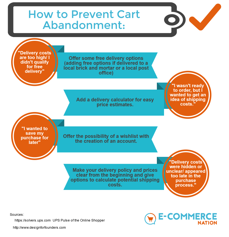 Reasons customers abandon their carts