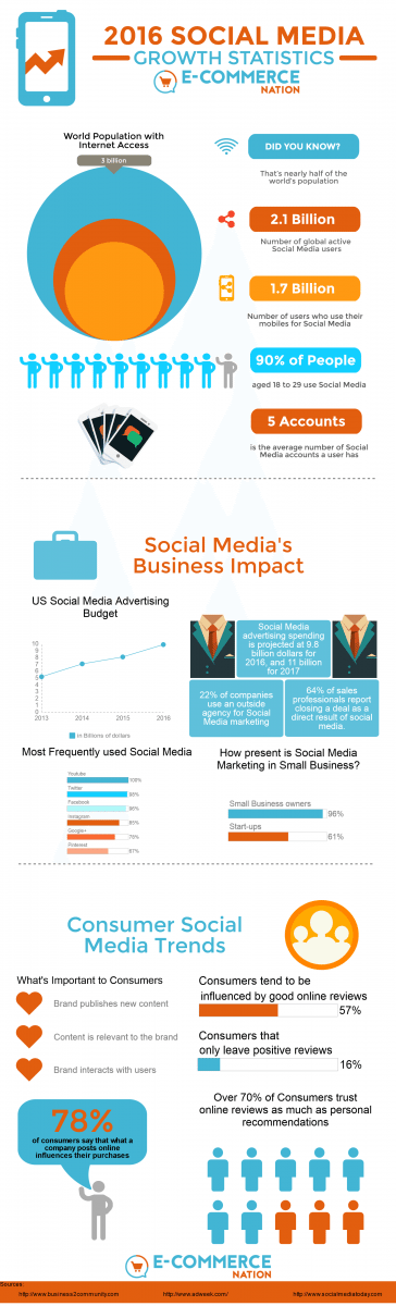 Social Media Growth Statistics