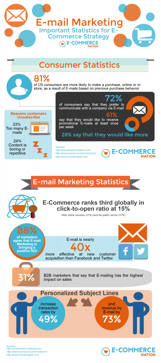 email-marketing-for-e-commerce