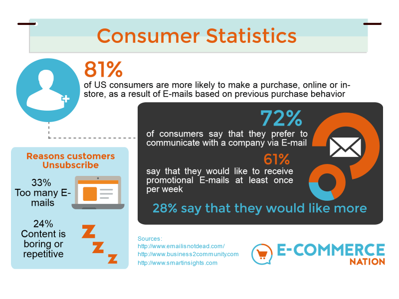 E-mail marketing statistics