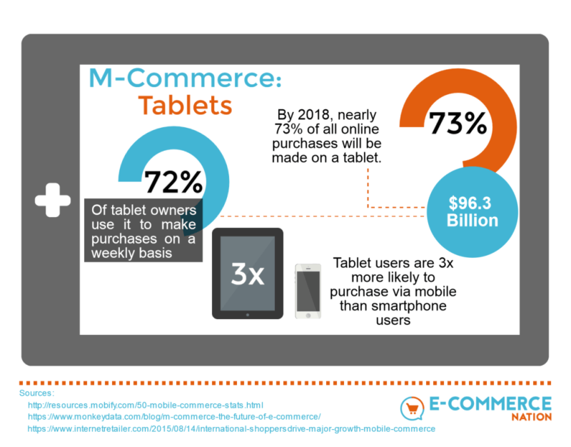 M-Commerce: Tablets