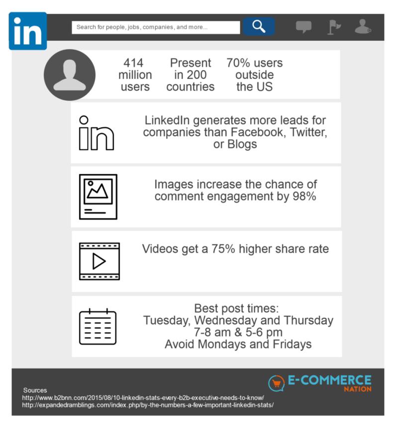 Social Commerce Linkedin