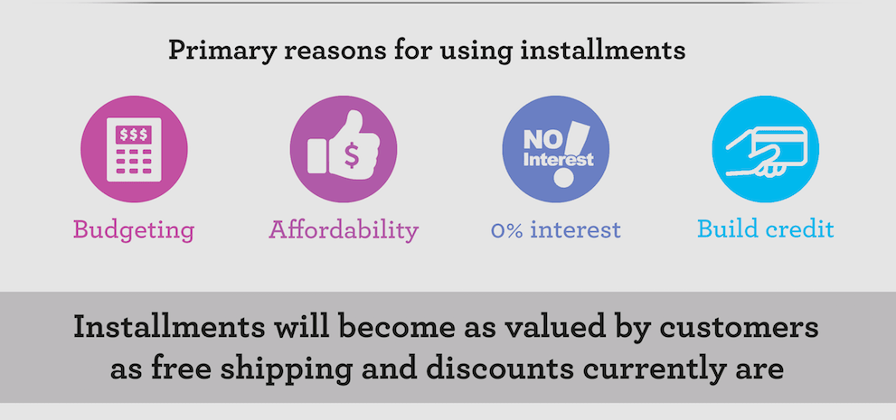 Offering Payment Installments Pays Big for E-Commerce