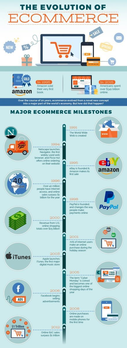 The Evolution of E-Commerce Infographic
