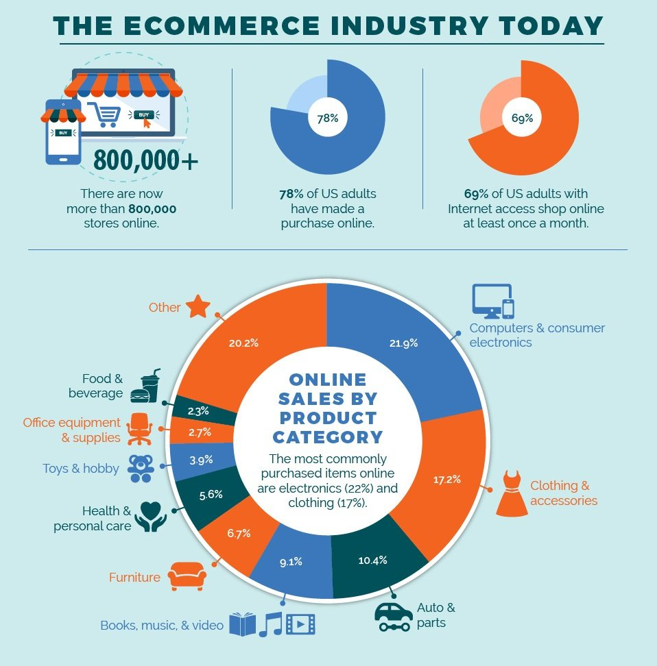 the evolution of e business Milestones of e-commerce to answer this question, it may be pertinent to take a brief look at how e-commerce has evolved over the years and examine the obstacles it had to overcome.