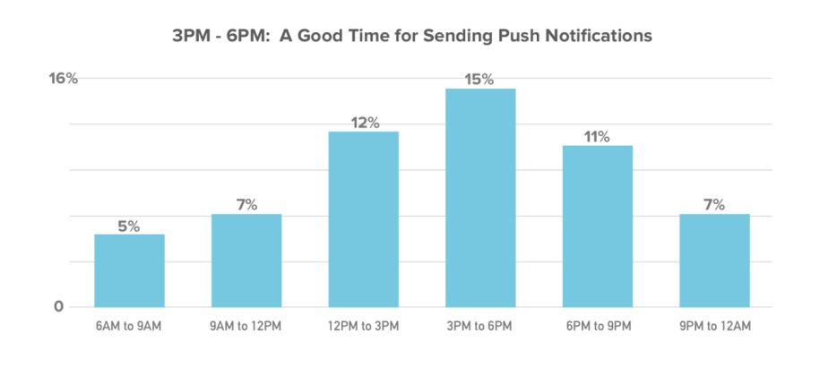 How to Pull Off your Push Notification Timing for E-Commerce