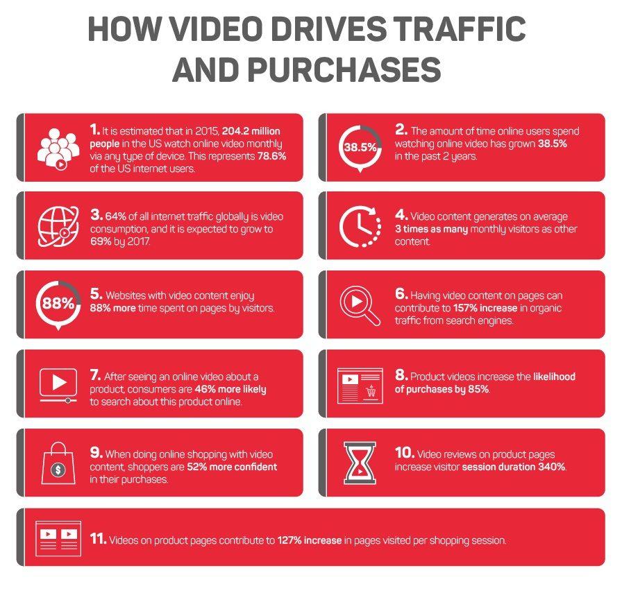 e-commerce Video Trends