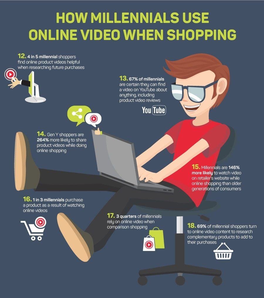 40 Must-Know E-Commerce Video Stats to Amplify your Traffic