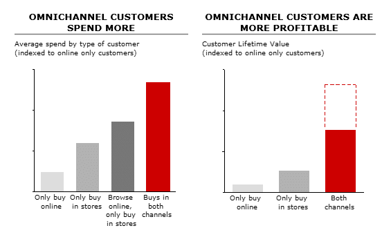 5 Absolute Must-haves to Make Your Omnichannel Strategy Work