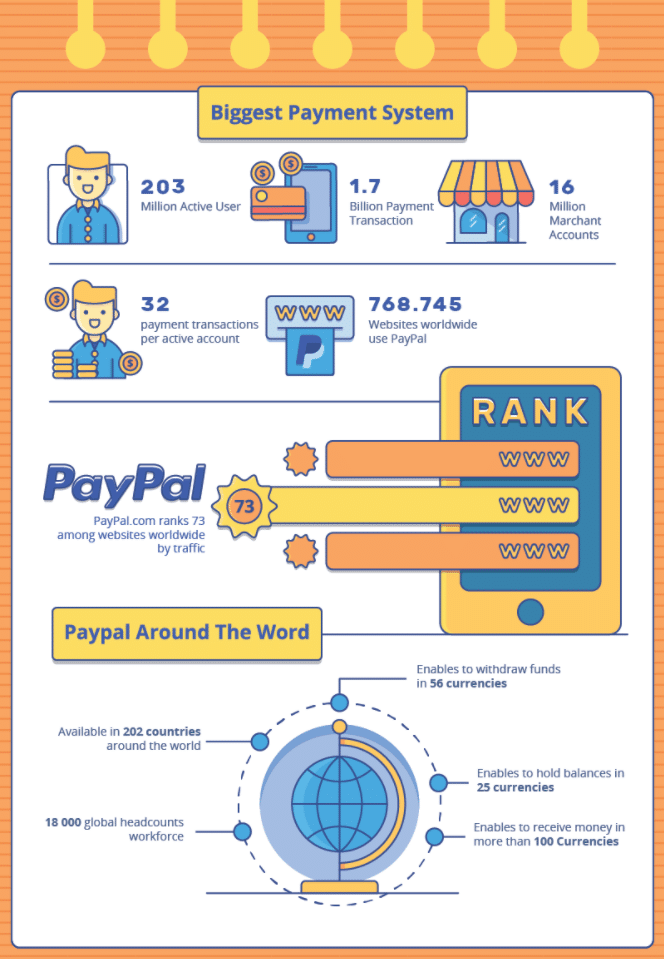The First FinTech To Go Global – The PayPal Story - Payment System
