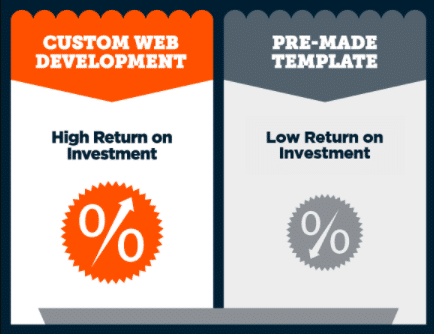 Why You Should Choose Custom Web Development Over Website Template