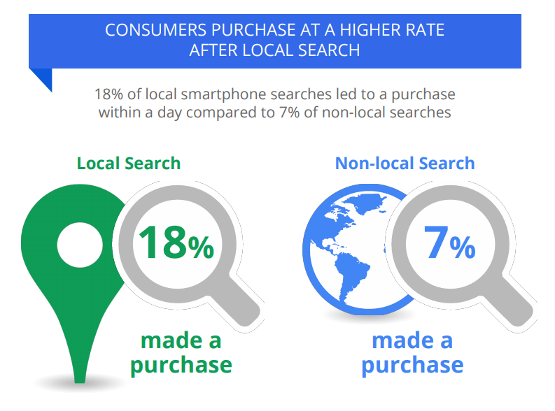 How to Improve your Ranking in the Google Local Results 8