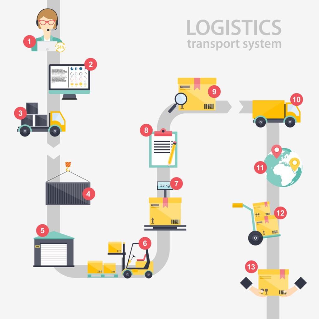 warehouse process flow diagram goulds jet pump supply chain 4.0: sogno…e sono desto, evento a milano