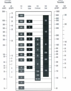 Viscosity chart compressor oil lubricant library pages also tomiewpulse rh