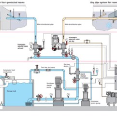 Fire Alarm Schematic Diagram Ford Falcon Trailer Wiring Structure And Function - Econaqua Water Mist Sprinkler System
