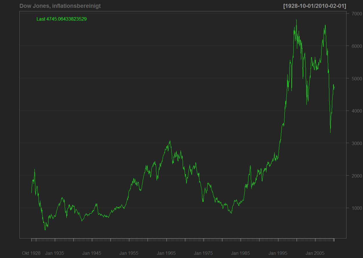 Aktienkurse Real