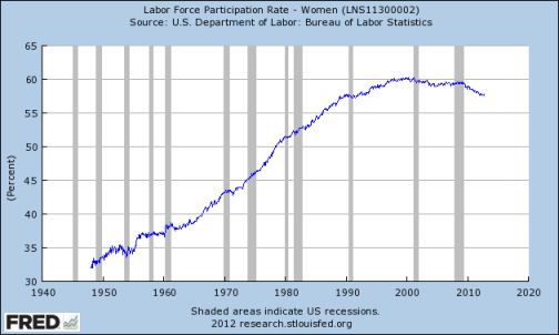 Women's Participation Rates Have Soared