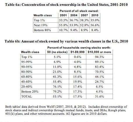 Stock Ownership in US