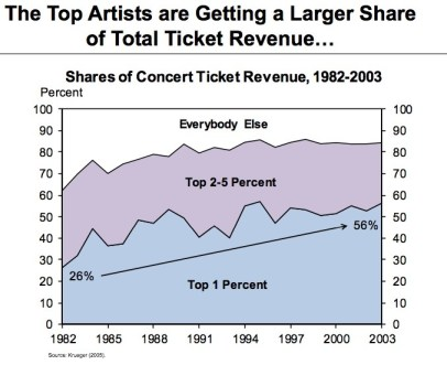 Music Business Revenue