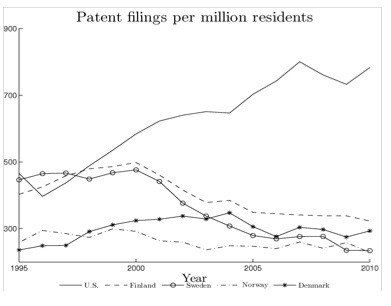 Patent filings per million residents at domestic office. Source: World Intellectual Property Organization