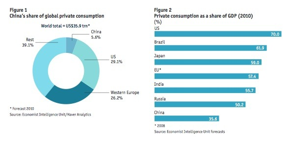 Chinese consumer spending is relatively low.
