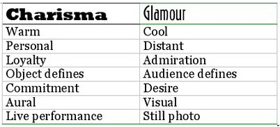 Comparing charisma and glamour
