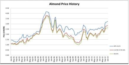 Almond prices