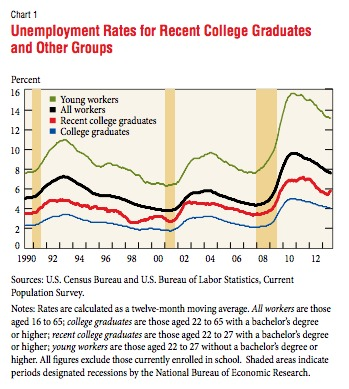 Unemployment Rates for Selected Groups