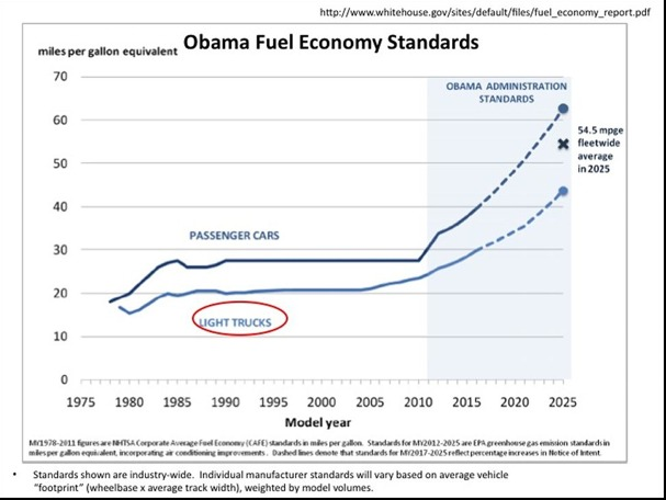 uCAFE Fuel Economy Unintended consequences