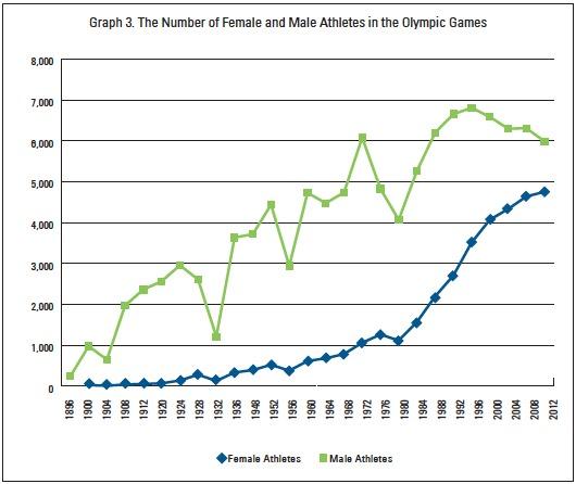Olympics Gender Gap History