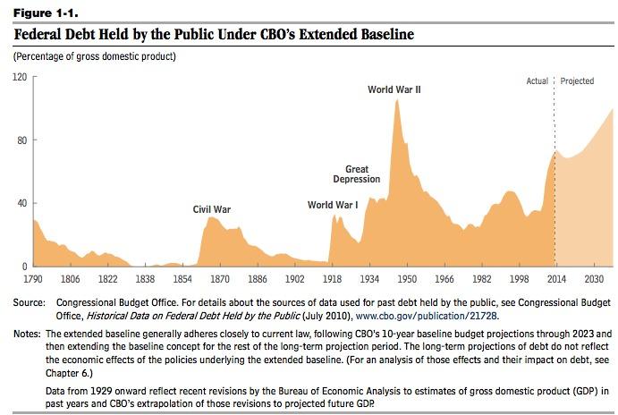 CBO debt history