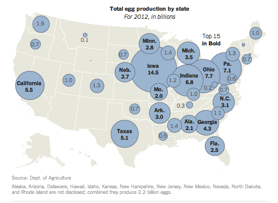 US egg production Ca;ifornia Regulatory Policy