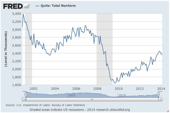 Employment JOLTS quit numbers