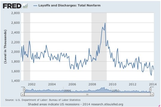 Employment Report JOLTS layoffs and discharges
