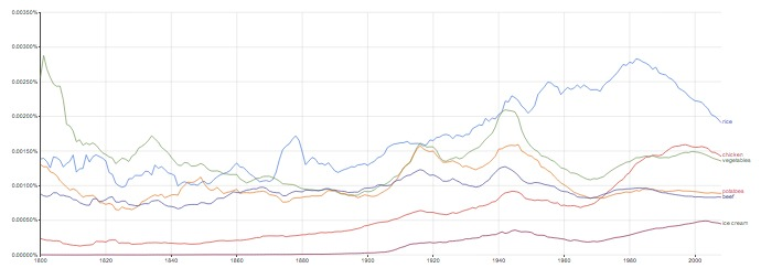 Clues about resource use from Google ngrams