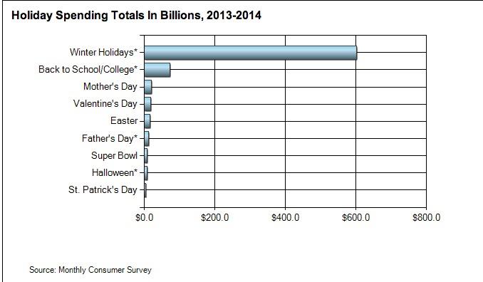 Consumer Spending All Holidays