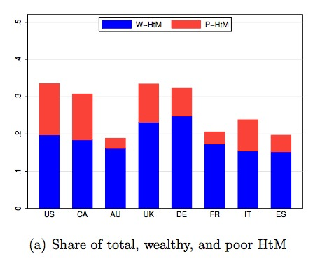 You can see that the W-HtM average close to one-third of the HtM household population.