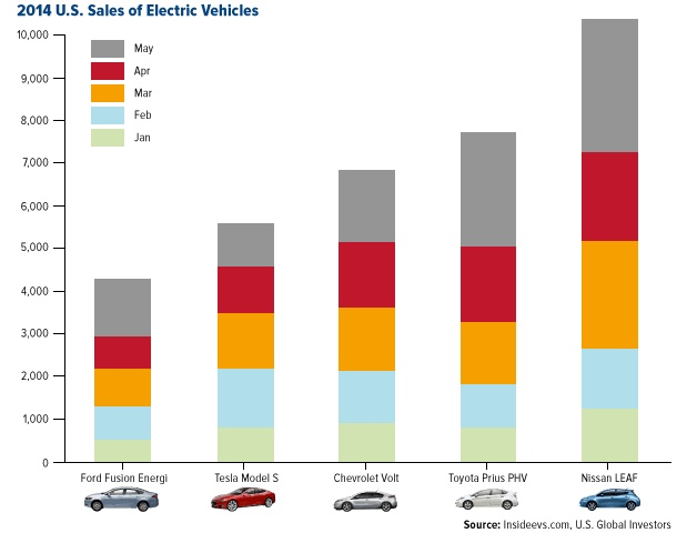 Tesla is creating bigger economies of scale by diminishing its patent power.