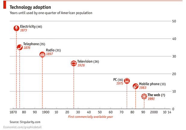 Creative destruction from new technology