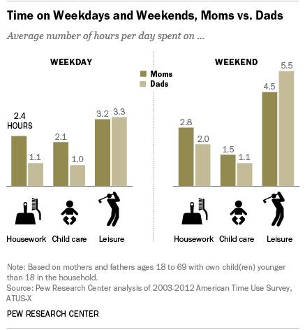The Leisure Gender Gap