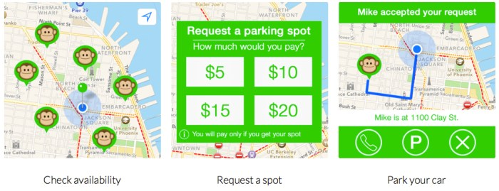 MonkeyParking Might Less the Negative Externalities of Free Parking