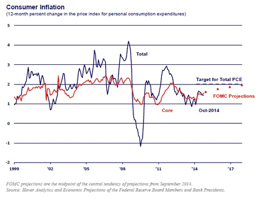 Monetary Policy, inflation and the Fed's dual mandate