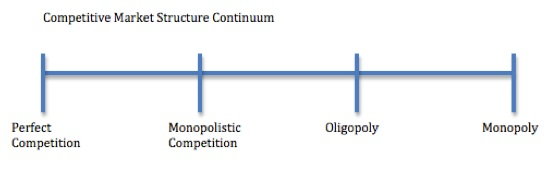 Monopolistic competition and the competitive market structure continuum.